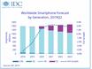 IDC:明年5G手机出货量将占9%