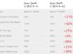 AMD锐龙5 4500U跑分大幅增长