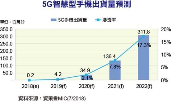 说明: 5G智能手机2022年出货量突破3亿0