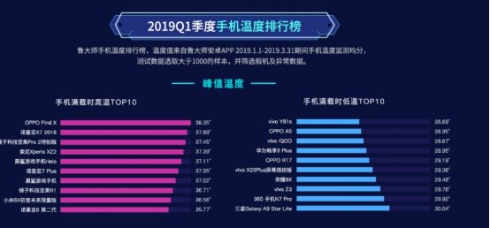 鲁大师2019年Q1季度报告发布,华为、荣耀、三星瓜分安卓手机市场!