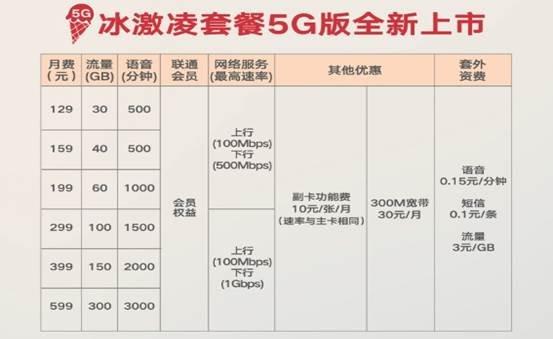 手机靓号筛选器5G今启商用 上海国美协同联通首发华为Mate 30系列5G反响不凡