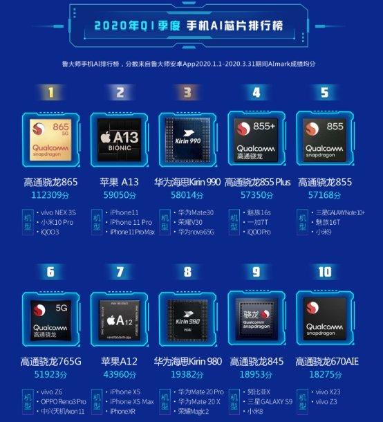 鲁大师Q1季度报告手机AI芯片榜出炉,骁龙865一举夺第一!