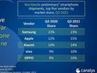 全球手机销量