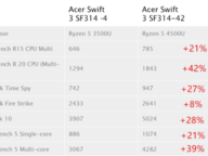 AMD锐龙5 4500U跑分曝光:性能大幅增长
