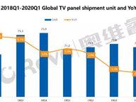 全球电视面板出货Q1下降10.2%,三年最低点