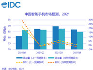 IDC预计:2021年,智能手机出货量预计将达到13.8亿台