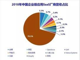连续3年 金蝶蝉联中国SaaS云服务三料第一
