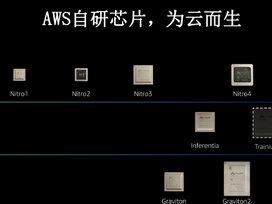 云原生而生,首个AWS自研处理器Graviton2落地中国