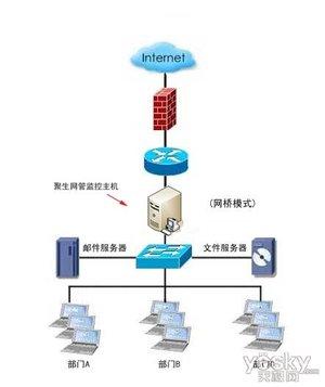 聚生网管最优监控三层交换机多网段