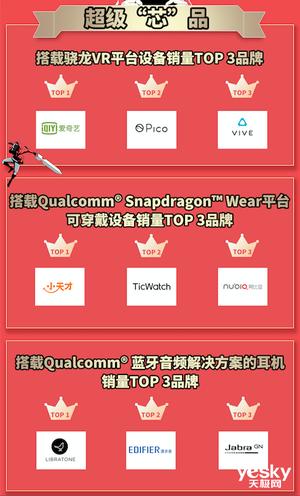 骁龙京东超级品牌日战报:超20家品牌参与,当日销量10万+