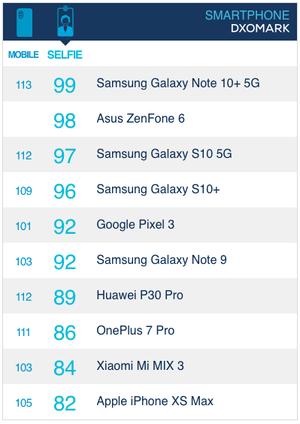 """三星Note 10+ 5G连获两项""""全球最佳"""""""