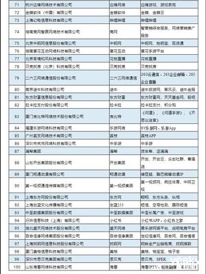 2019年中国互联网企业100强榜单:阿里腾讯百度分列前三