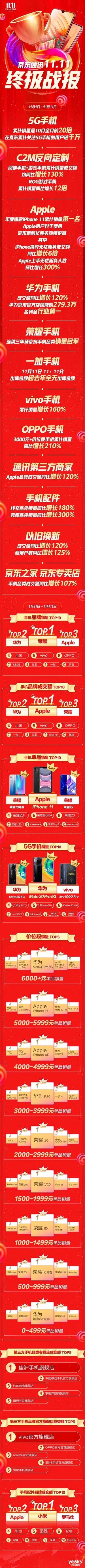 京东手机11.11终极战报:苹果荣耀华为vivoOPPO等遍地开花