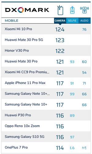 小米10 Pro刷新DXOMark排行榜 期待三星S20 Ultra