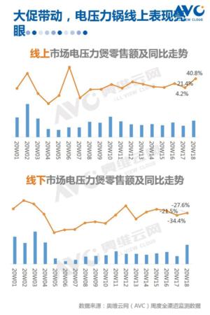 奥维云五一促销报告数据发布:小家电市场逐渐迎来好转