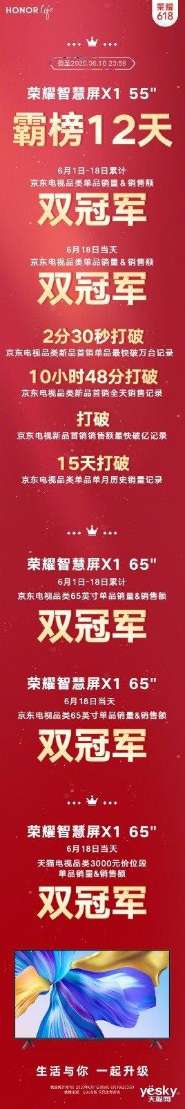荣耀智慧屏X1系列获得618多项销量冠军