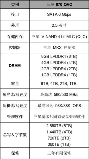 三星电子推出业界优异的8TB消费类固态硬盘 870 QVO