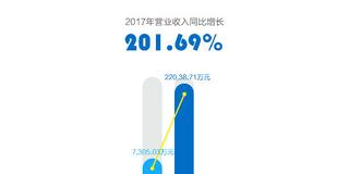 客如云公布2017年业绩:营收2.2亿元,同比上升201.69%