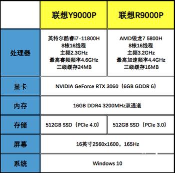 联想拯救者Y9000P与R9000P对比:酷睿i7-11800H比锐龙R7 5800H更香
