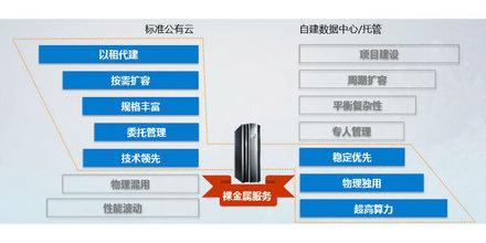 最强专属计算:华为云裸金属服务,快+稳+安全