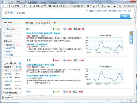 明易Media Insight网络舆情监测系统