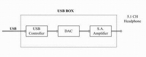 dac音频解码器用来接受
