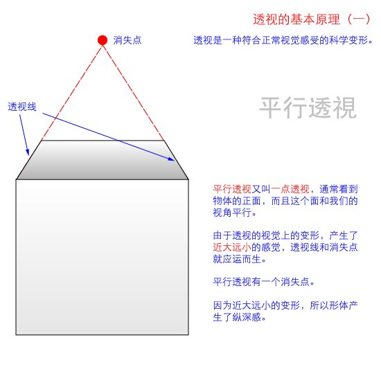 美术基础图解:平行透视与成角透视