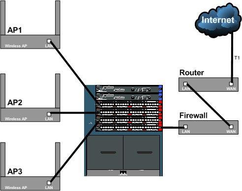 无线网络基础:无线局域网拓扑结构概述