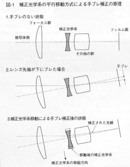 学防抖技术分析篇