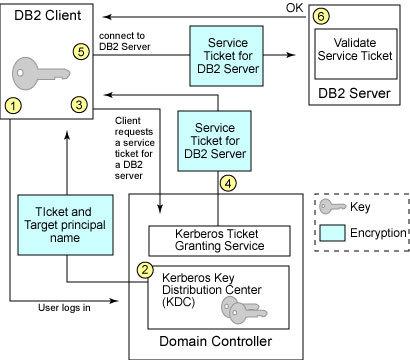 数据库服务器管理之db2安全性