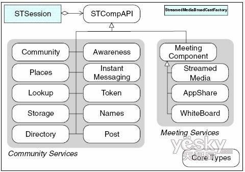 "Community类服务中的较常用服务包括:   Community服务: 这是最核心,最基本的一个服务,用户通过该服务来登录Sametime服务器。   Buddy List服务: 该服务使得开发人员能轻松的读取/设置一个用户的""联系人列表"",而不需要处理复杂的底层协议。   Instant Message服务: 主要用来发送/接受各种实时的消息,消息可以是文本或二进制数据。   Places服务: 该服务允许用户创建虚拟的空间(Place),并且可以在其中进行协作。   Meeting类服务"