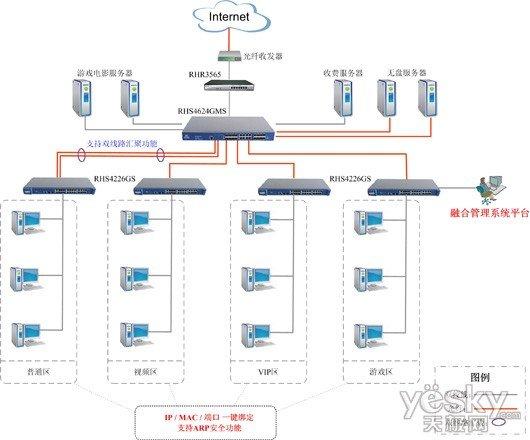 """融合网络""""千兆通""""网吧光纤交换机方案集锦"""