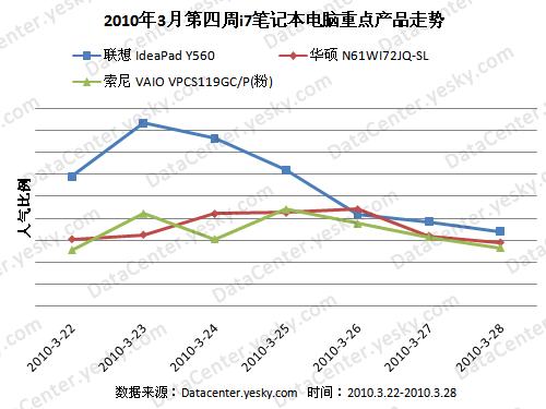Y560领先 2010年3月第四周i7笔记本排行榜