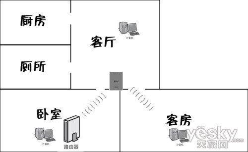 三位一体 buffalo双频以太网转换器评测