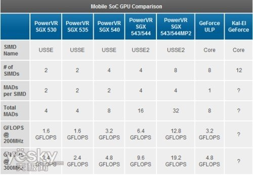 1 8GHz双核+SGX544 德仪发布OMAP4470_天极网