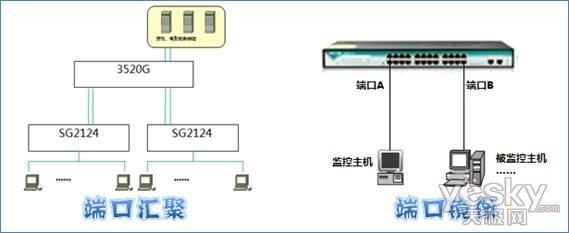 3520g的端口镜像功能配合网络监控软件