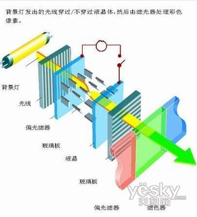 液晶显示屏的基本结构图