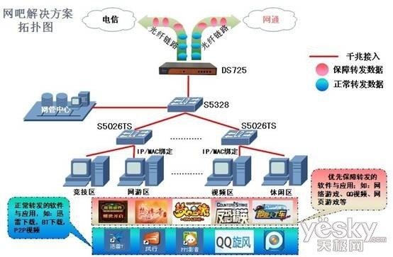 图2:呼和浩特经典网络网吧网络解决方案拓扑图   1.网络带宽被抢,关键业务难以保证   网吧的出口带宽资源往往有限,各类大型网游与即时战略类游戏往往因为大量的P2P下载充斥着整个网络从而使等这些关键业务经常无法保障,这些问题已大范围的影响了网吧日常的经营。而网络管理者常常在扩容带宽后依旧无法解决这些问题,由此,网吧网络带宽问题依旧是网吧急需解决的一个问题。