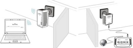 很多消费者都很在乎家庭的环境,不想房间被网线弄得一团乱麻。时尚精美的ZINWELL PWQ-5101无线电力猫,为优美的家居环境锦上添花。优雅的白色机身,立体式对流风冷设计,独一无二的电源开关;动态灯显设计,让网络状况一目了然。