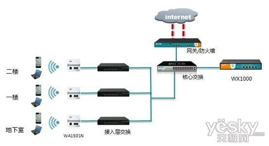 艾泰科技无线网络规划建议书及解决方案