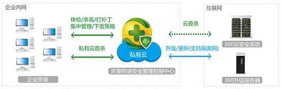 360谭晓生:三大产品线多角度防止网络攻击
