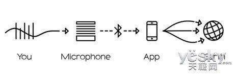 Mikme录音盒子:能获得录音棚级别优质录音