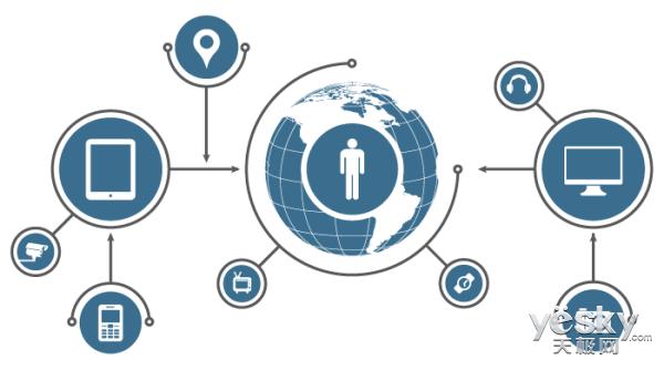 物联网是继计算机、互联网与移动通信网之后的又一次信息产业浪潮。可运用于城市公共安全、工业安全生产、环境监控、智能交通、智能家居、公共卫生、健康监测等多个领域,让人们享受到更加安全轻松的生活。可是它现在遭遇的尴尬在于,它的使用价值被低估,缺乏一个强大的力量来推动它进一步发展。   寻找下一个谷歌   在今天, 关于物联网最常见的一个争论就是:它没有一个「杀手级应用」来推动物联网这个概念成为主流。又或许它根本就不需要这样一个应用。因为当初互联网的发展,也没有这样一个「杀手应用」,它只是有更好的工具来促使