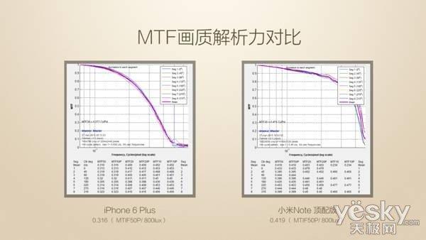 小米Note顶配版的前置相机使用了单个像素尺寸为2微米的大感光元件,也就是HTC One的主摄像头,比顶级的800万像素摄像头贵约40%,可以使自拍噪点更少,细节更干净,整体画质清晰明亮,并且支持自动美颜。   小米Note顶配版的HiFi音乐系统再升级:   小米Note顶配版,使用了目前手机上最豪华的HiFi 硬件配置,支持APE、FLAC、DSD、WAV等无损音乐格式,可输出192kHz/24bit的音频。通过行业顶级音频解码芯片ESS9018K2M和行业顶级高性能2级运放电路(2颗小米定制版