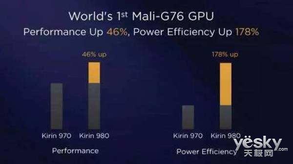 麒麟980能否强过苹果A12芯片?外媒说出了真相