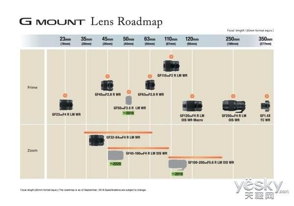 富士胶片发布最新镜头路线图 中画幅GFX系统新增3支GF镜头 扩展拍摄领域