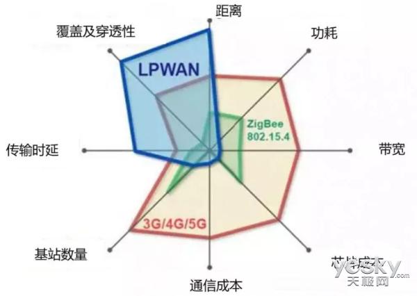 看懂物联网(1) 从LPWAN的各个流派说起