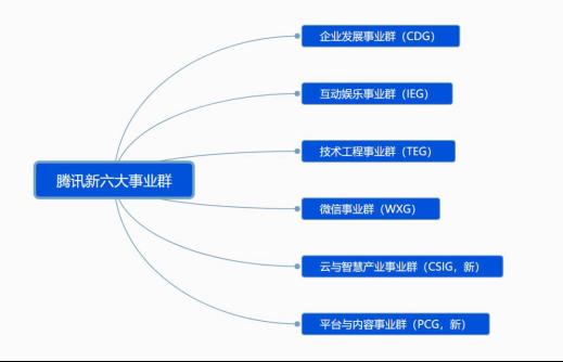 调整之后的腾讯组织结构图