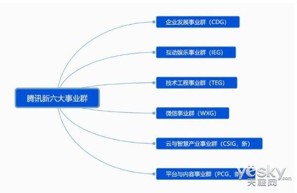 腾讯大变:危机之中 腾讯组织架构大调整!
