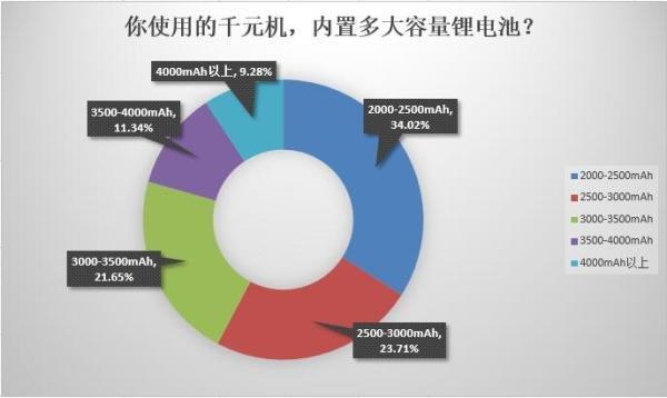 千元机用户调研统计:竟然有41.24%的用户一天两次充电